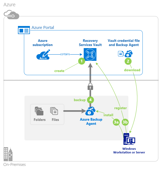 Install the Microsoft Azure Recovery Services (MARS) agent - Azure ...