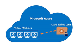 Machine generated alternative text: Microsoft Azure  Virtual Machines  Azure Backup Vault