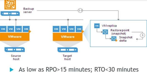 Machine generated alternative text: Ba ckup  server  V M ware  Source  host  VM  VM replica  Restore point  (snap shot)  Snapshot  o  delta  VMware  Target  host  As low as RPO>15 minutes; RTO<30 minutes