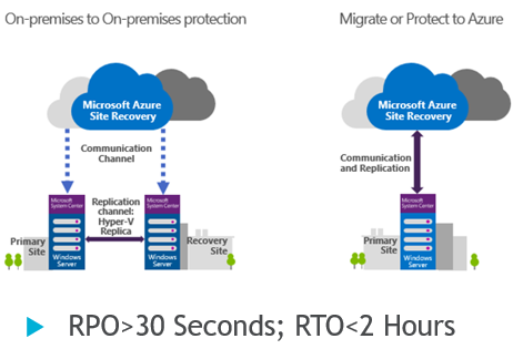 Machine generated alternative text: On-prernises to On-premises protection  Site R—--y  Migrate cy Protect to Azure  RPO>30 Seconds; RTO<2 Hours